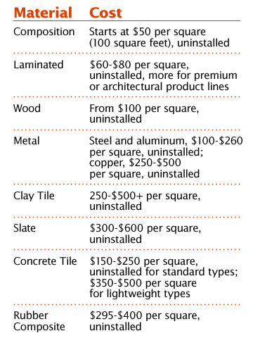 Choose The Right Materials Roofing Composition