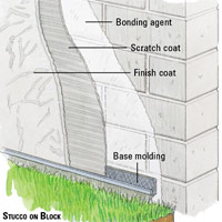 Stucco on block illustration