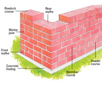 Common-Bond Brick Wall