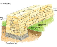 Dry-Set Stone Wall