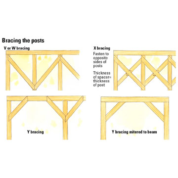 Installing Beams Deck Building How To Design Amp Build A