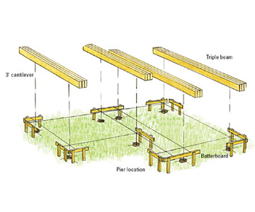 Laying Out The Deck Freestanding Decks How To Design