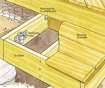 Building simple stairs freestanding decks how to for Box steps deck
