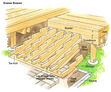 stairs multi level decks how to design build a deck diy advice