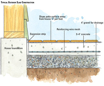 How To Pour A Concrete Patio In Sections