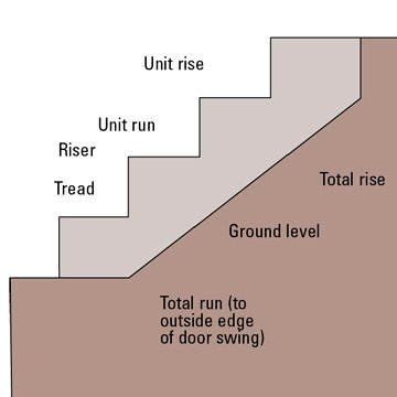 rise and run figuring the stairway the unit rise and unit run of steps