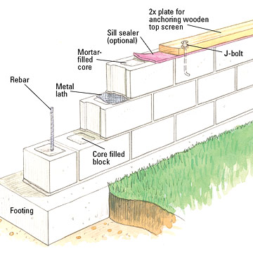 Building a concrete block wall building masonry walls for How to build a concrete block wall foundation