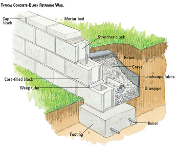 Building a concrete block retaining wall building Cinder block retaining wall