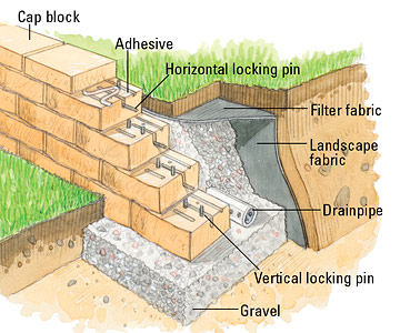 Concrete Block Retaining Wall Design concrete block wall full size of Locking Pin Illustration Enlarge Image