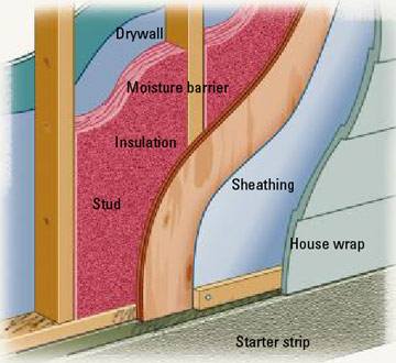 Roofing felt june 2015 - Exterior house insulation under siding ...