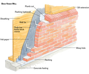 Building a brick veneer house wall building masonry for How to install stone veneer over exterior brick