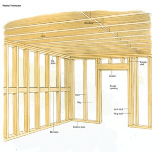 Anatomy Of Walls And Ceilings Planning Your Remodeling