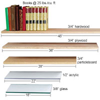 Shelf types and lengths