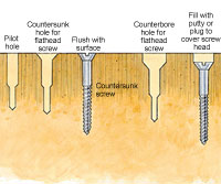Countersink illustration