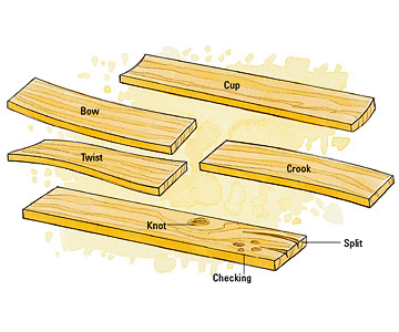 Lumber defects