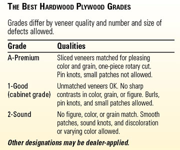 Best Plywood Grades Chart