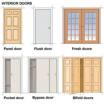 Door types and styles selecting doors windows for your for Different types of interior doors