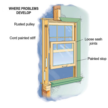 Spiral Balance How To Repair A Window Diy Advice