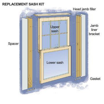 Andersen window sash replacement kits