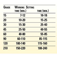 Setting Time Chart
