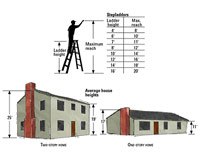 Ladders And Scaffolding How To Paint Any Exterior Surface Exterior Interior House Painting