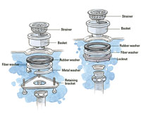 Kitchen Sink Strainers