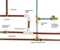 PEX Fittings