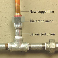 Joining copper to galvanized pipe