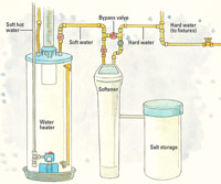 Water Softener Plumbing
