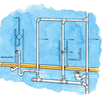 Bathroom Supply, Drain-Waste-Vent Overview