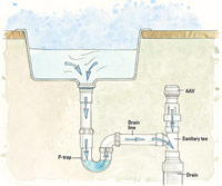 Drain line with AAV illustration