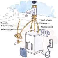 Overview of Hot Water Dispenser Installation