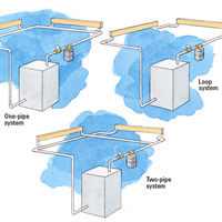 Three Types of Convector Systems