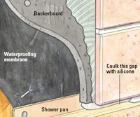 Waterproofing illustration