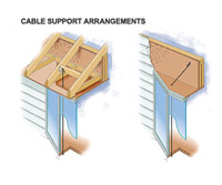 Cable support arrangements