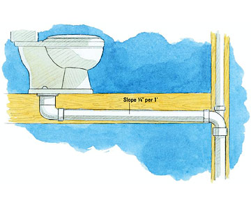 Plumbing codes plumbing basics diy advice for How to run a sewer line
