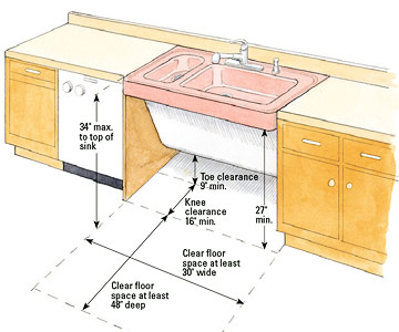 How Many Sinks Are Required In A Commercial Kitchen : House Ideas, Sinks Specs, Accessible Sinks, Paisley Kitchens