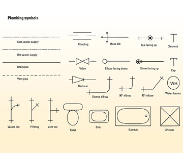 making drawings   plumbing basics   diy plumbing  diy adviceplumbing symbols enlarge image