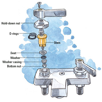 Reverse-compression Faucet Repair and Installation - Installing ...