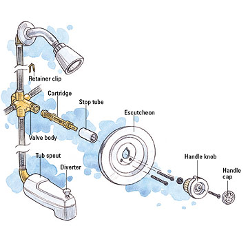 Moen  Kohler Bradley Type Shower Faucet. Tub and Shower Cartridge Faucet Repair and Installation