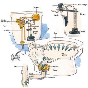 toilet troubleshooting and repair how to fix toilet problems