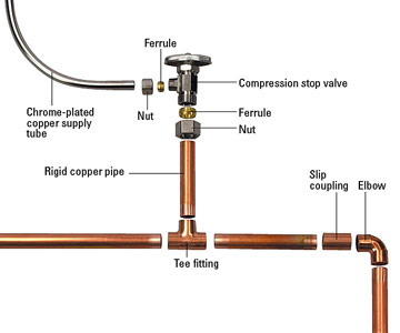 repairing copper pipe how to install repair pipes