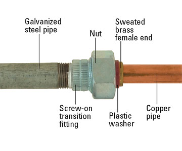 Installing Steel Pipe How To Work With Pipe Diy