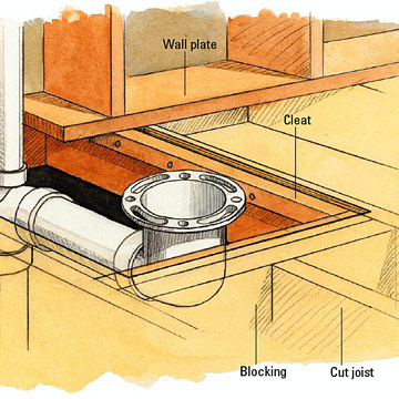 Framing for a Toilet Bend Enlarge Image. Running Drain and Vent Lines   How to Install a New Bathroom   DIY