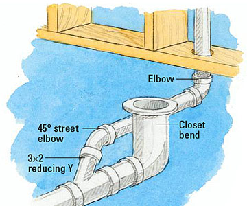 Running Drain and Vent Lines - How to Install a New Bathroom - DIY ...