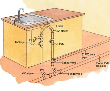 running drain lines - how to install kitchen plumbing & appliances