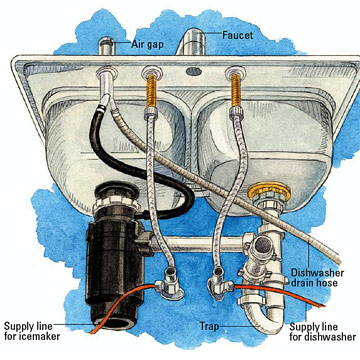 Installing A Kitchen Sink How To Install Kitchen