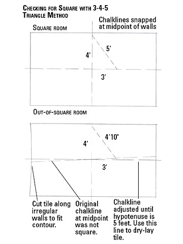 How to square a room for tile tile design ideas for How to measure square footage for flooring
