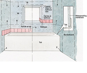 Tiling A Shower Enclosure Or Tub Surround How To Tile