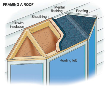 Insulating your house diy